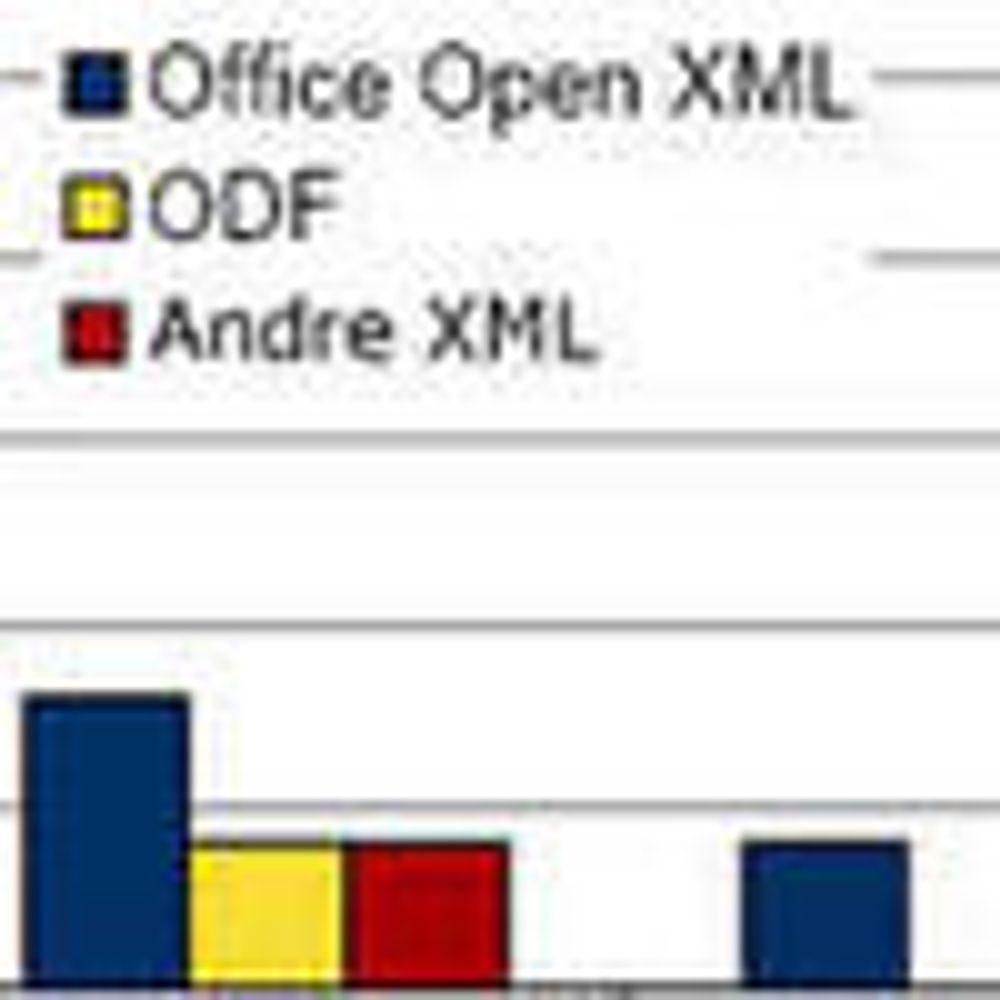 Brukerne foretrekker Open XML framfor ODF