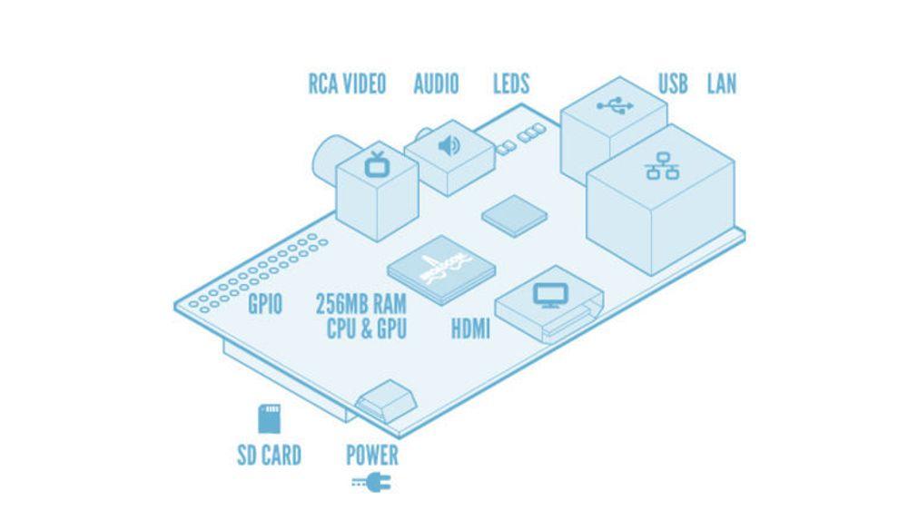 Oversikt over hovedkomponentene i Raspberry Pi Model B.