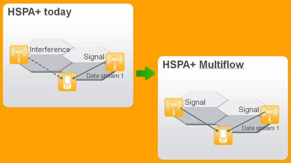 HSPA+ Multiflow utnytter nettverksressursene bedre enn dagens HSPA+, noe som kan gi brukerne høyere hastigheter og lavere responstid.