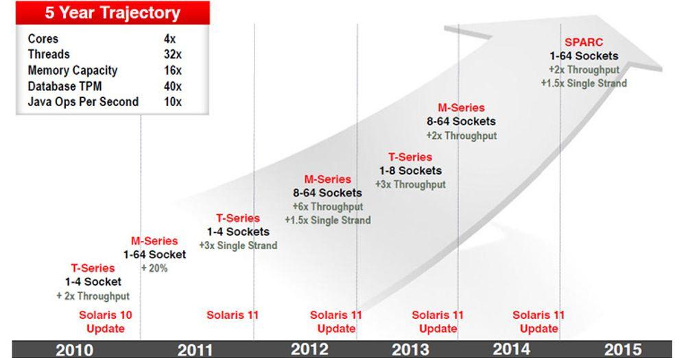 Oracle la fram en offensiv plan for den videre utviklingen av Sparc-prosessoren og Sparc-servere.