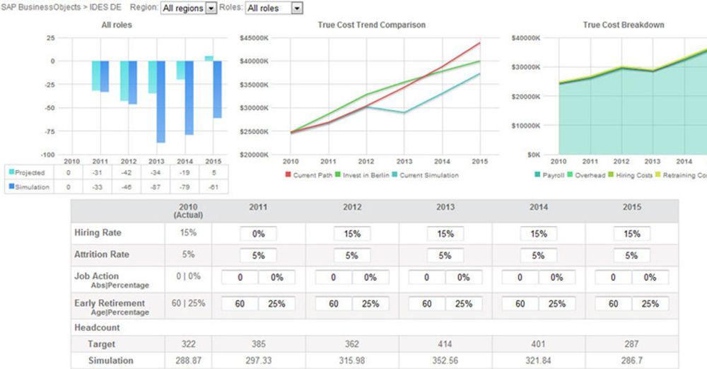 Skjermdump fra SAPs første HANA-applikasjon, for strategisk planlegging av mannskap og organisasjon.