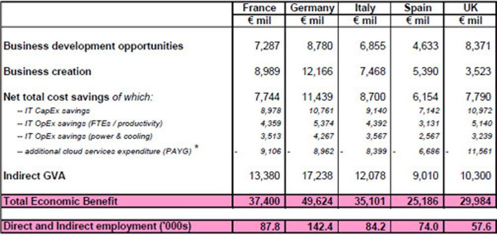 – Europa kan tjene milliarder på nettskyen