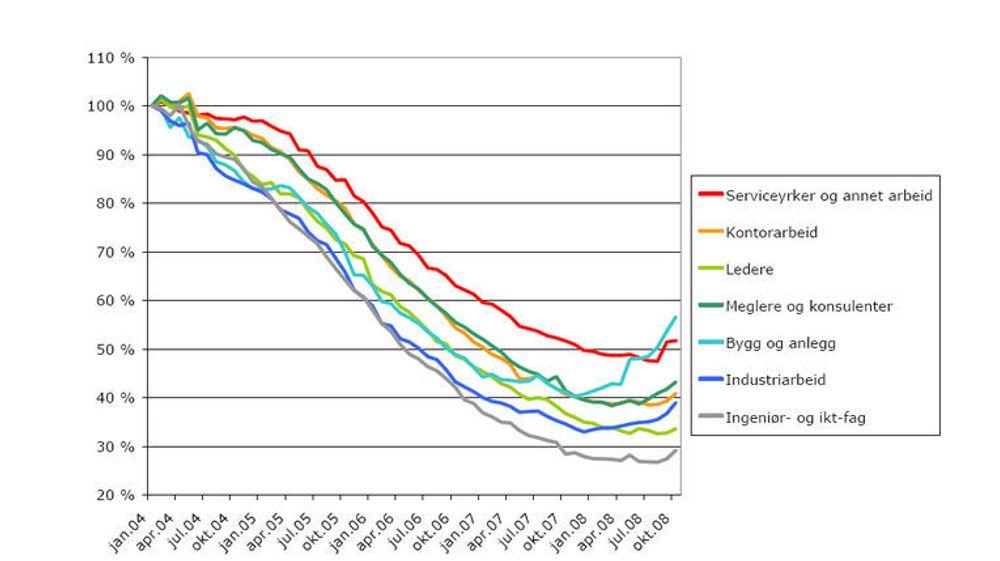 IT-ledigheten er fortsatt rekordlav, men blant ingeniørene har det skjedd en vekst på to prosent.