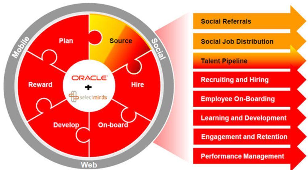 Oracle skal integrere SelecMinds i sine øvrige verktøy for talentforvaltning. Oransj indikerer bidraget fra SelectMinds. Oracles talentforvaltningsverktøy ble kraftig utvidet i februar gjennom kjøpet av Taleo.