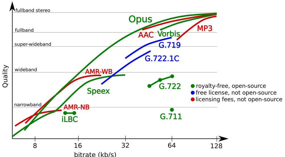Sammenligning av sampleratene og bitratene som støttes av ulike lydcodecer, inkludert Opus.
