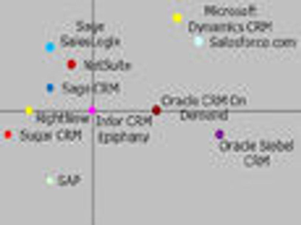 Microsoft og Salesforce «best» på CRM
