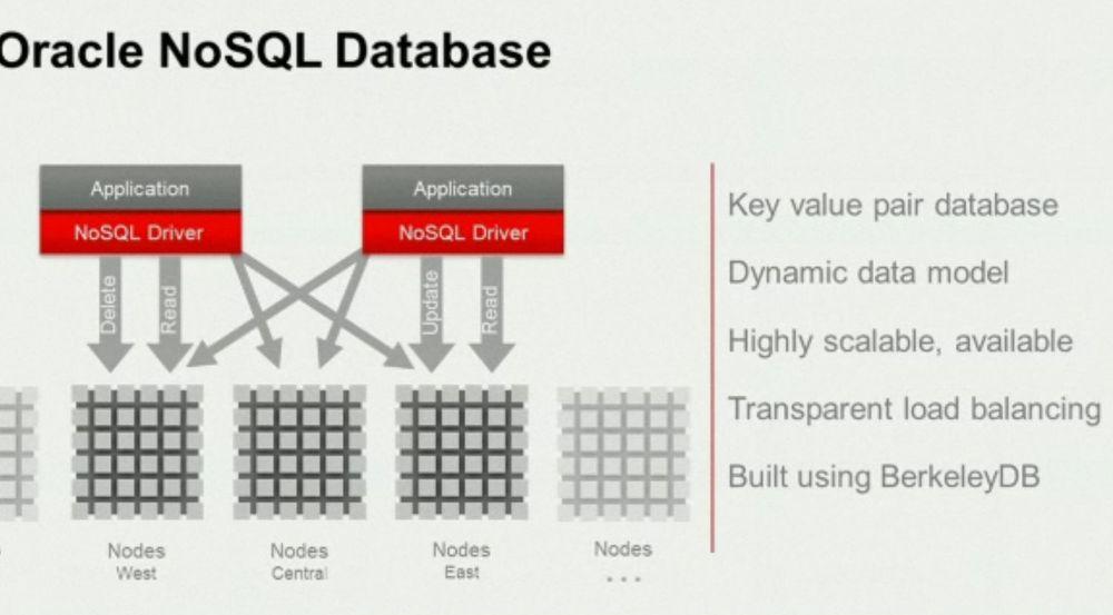 Oracle lover høy, horisontal skalerbarhet og fleksible regler for konsistens med Oracle NoSQL Database.