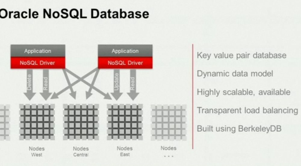 Oracle lover høy, horisontal skalerbarhet og fleksible regler for konsistens med Oracle NoSQL Database.