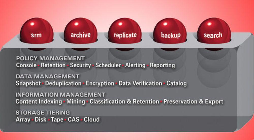 Commvault tilbyr én plattform for tjenestene lagringsforvaltning (SRM, «storage resource management»), arkiv, replikering, sikkerhetskopiering med gjenoppretting, og søk. For å komme i gang, starter man med den felles plattformen, og minst én modul, for eksempel bare SRM. De øvrige kan legges til etter hvert, etter behov og ønske.