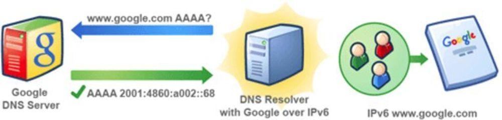 Google ruller nå ut IPv6-støtte for de fleste av tjenestene sine. Brukere må imidlertid befinne seg på et godkjent nettverk for å få tilgang. Den enkelte nettleverandør må selv søke Google om slik tilgang.