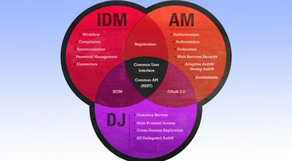 Open Identity Stack omfatter tre hovedkomponenter og er bygget opp med en delt-tjenestearkitektur.