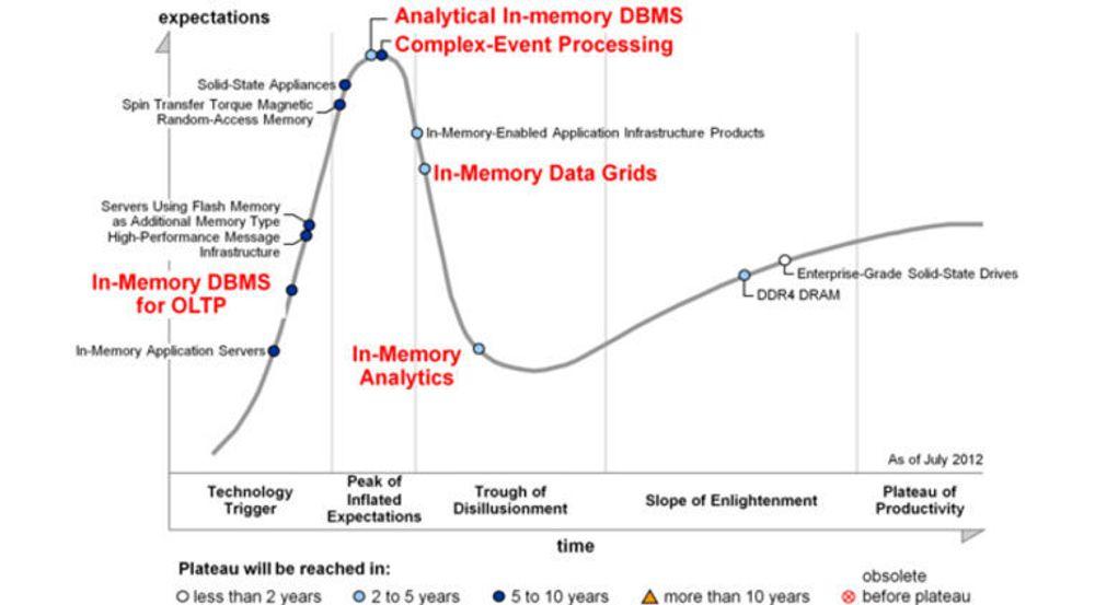 Noe av det mest løfterike med i-minne-prosessering av data, er å kombinere analyse med transaksjonsprosessering (OLTP). Som denne hype cycle fra Gartner viser, vil det ta mange år før denne teknologien kan betraktes som moden.