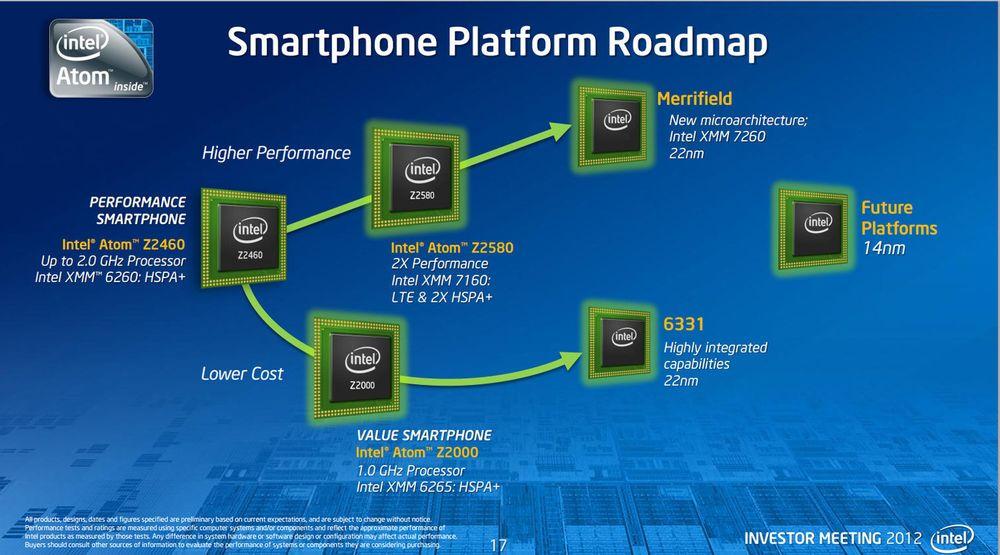 Intel har en plan for å vinne innpass i nye markeder som nettbrett og smartmobil. Denne, for smartmobiler, ble vist i mai i år. Kvartalstallene viser at Intel øker omsetningen, men opplever nedgang i driftsresultat. Over halvparten av driftsutgiftene går til forskning og utvikling, og denne posten øker med 26 prosent.