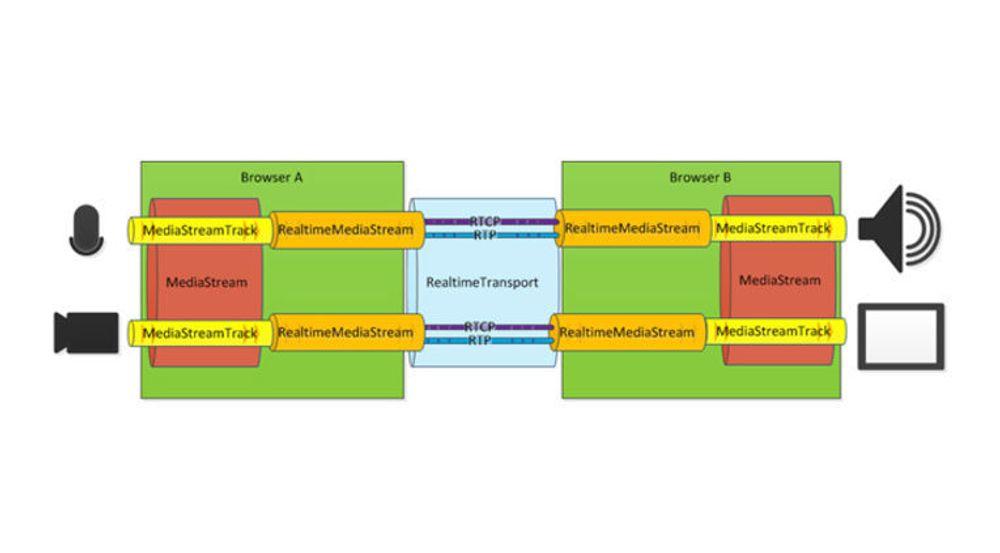 Diagrammet viser hovedtrekkene i hvordan Microsoft ser for seg at sanntids leverings av mediestrømmer skal kunne utveksles mellom nettlersere.