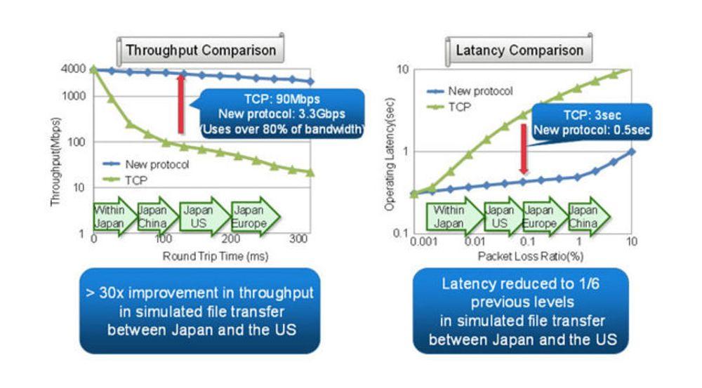 Fujitsu lover mer fart og mindre forsinkelse med selskapets nye nettverksprotokoll.