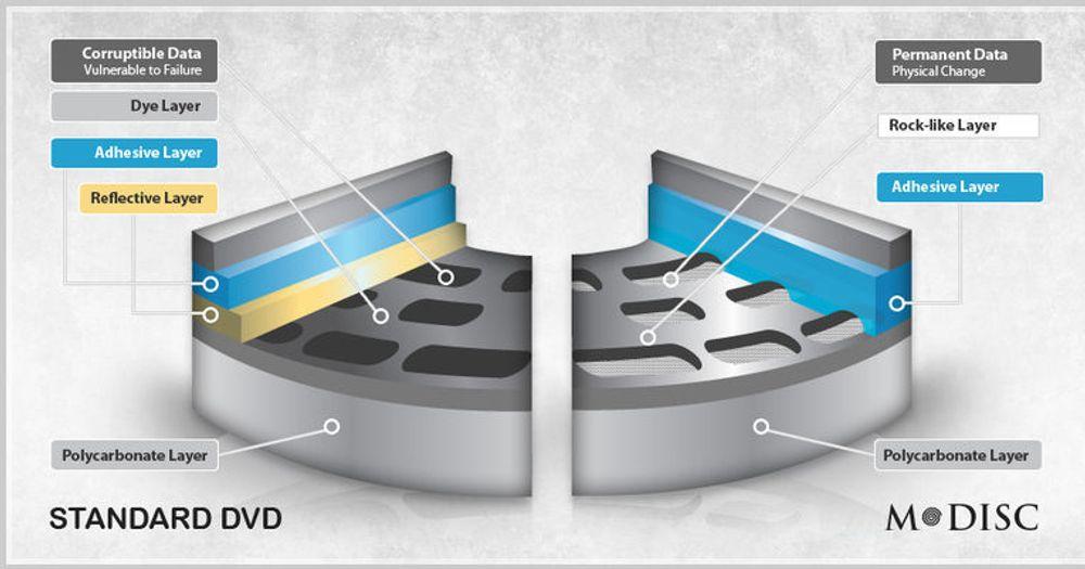 Hovedforskjellen mellom vanlig DVD og M-Disc er at M-Disc lagrer data som permanente endringer i et steinaktig materiale.