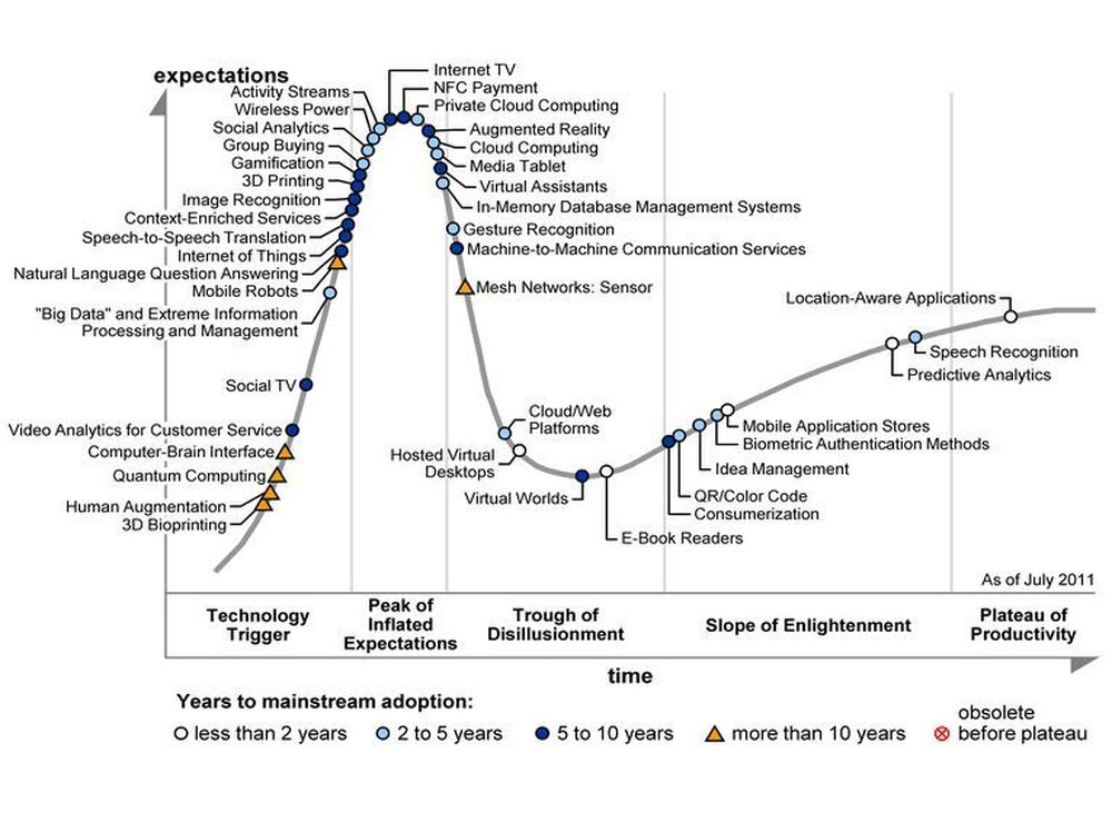 Gartners Hype Cycle for juli 2011.