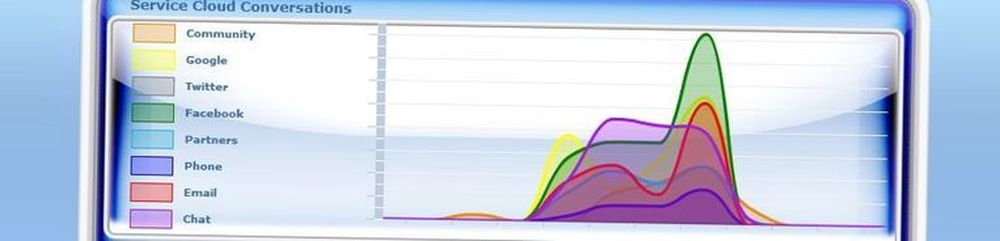 Sosiale medier er nye viktige informasjonsgruver for CRM-verktøy, her illustrert i løsningen til Salesforce.