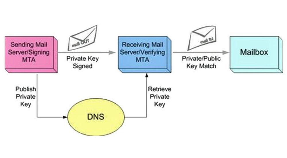 E-postflyt i samsvar med DKIM.