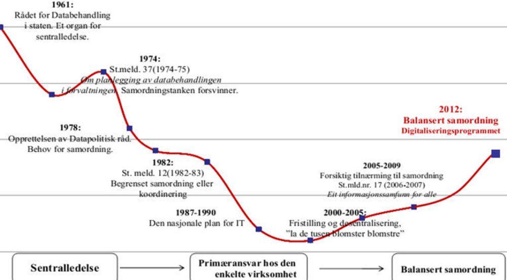 Innretningen på IKT-styringen i staten har svingt over tid. I lange perioder har det ikke vært politisk styring overhode.