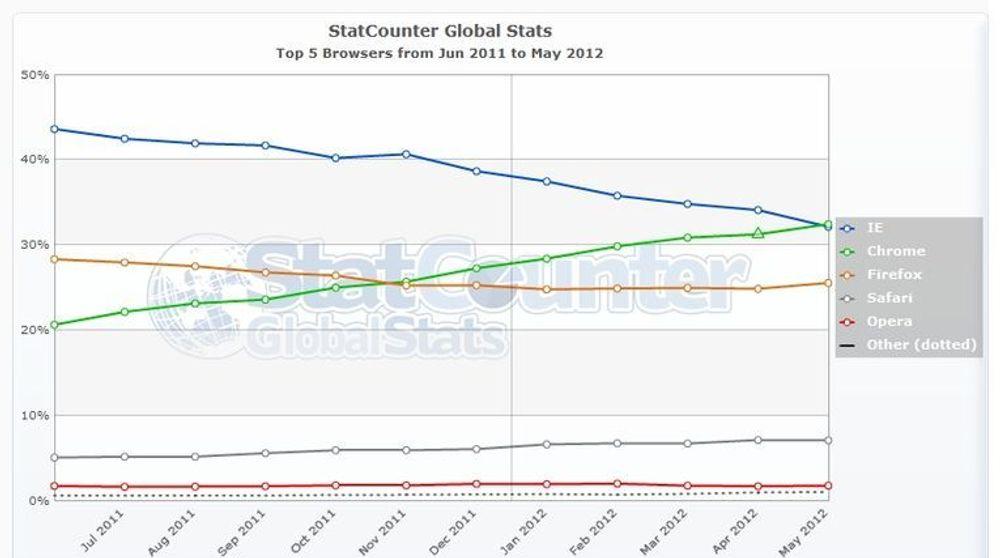 Microsoft mener at nettlesertallene til StatCounter ikke stemmer overens med virkeligheten, men nå tar analyselskapet til motmæl.