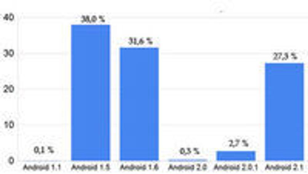 Prosentandeler som benytter de ulike Android-versjonene