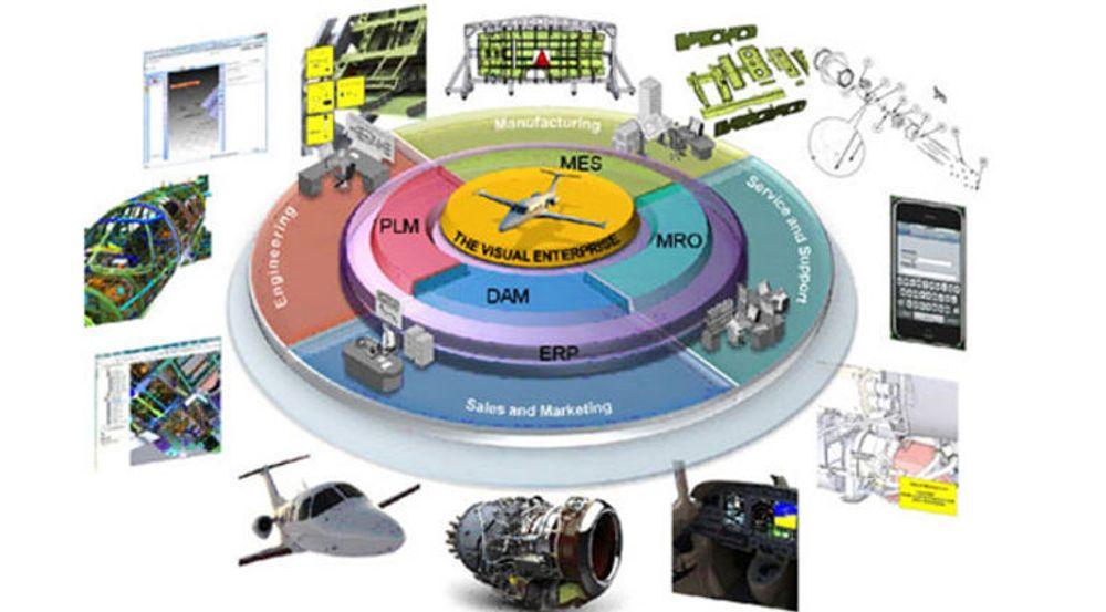 Right Hemisphere har utviklet teknologi for å integrere visualisering og 3D-modeller i bedriftsapplikasjoner innen design og utvikling, produksjon, service og vedlikehold, salg og markedsføring, samt økonomi og ressursforvaltning. (Om forkortelsene: PLM står for «Product Lifecycle Management». MES er «Manufacturing Execution Systems». MRO betyr «Maintenance Repair & Operations». DAM star for «Digital Asset Management». ERP betyr «Enterprise Resource Planning».)