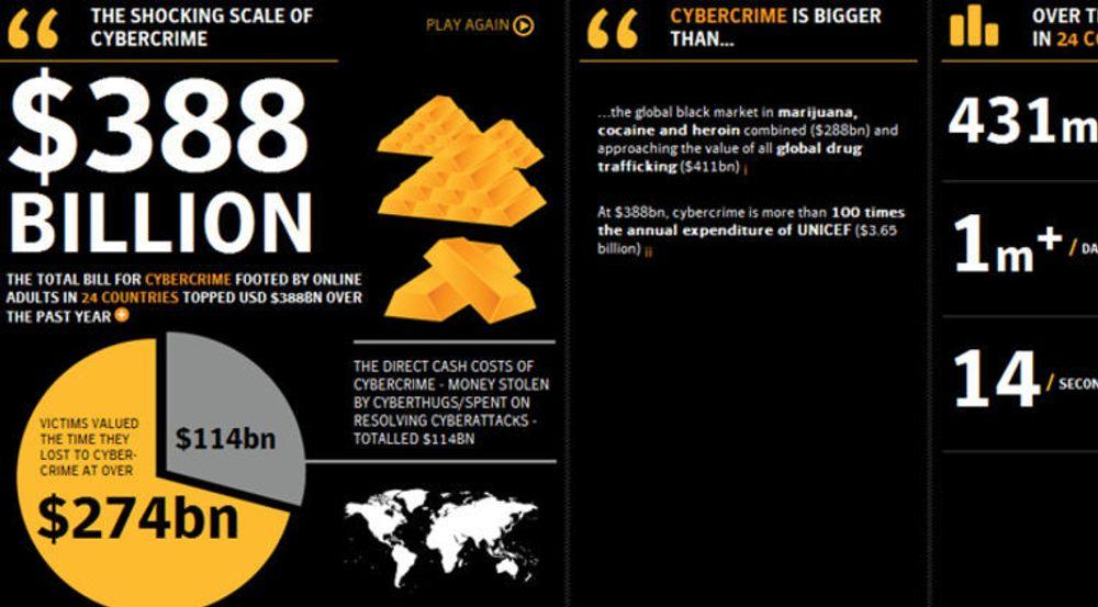 Global kyberkrimalitet har et sjokkerende omfang, skriver Symantec i Norton Cybercrime Report 2011.