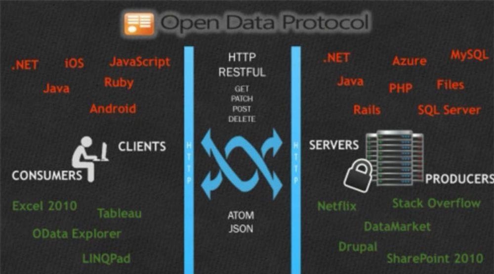 OData (Open Data Protocol) er en webbasert protokoll for spørring og oppdatering av data. Hensikten er å frigjøre og låse opp data fra de siloene som eksisterer i dagens applikasjoner.