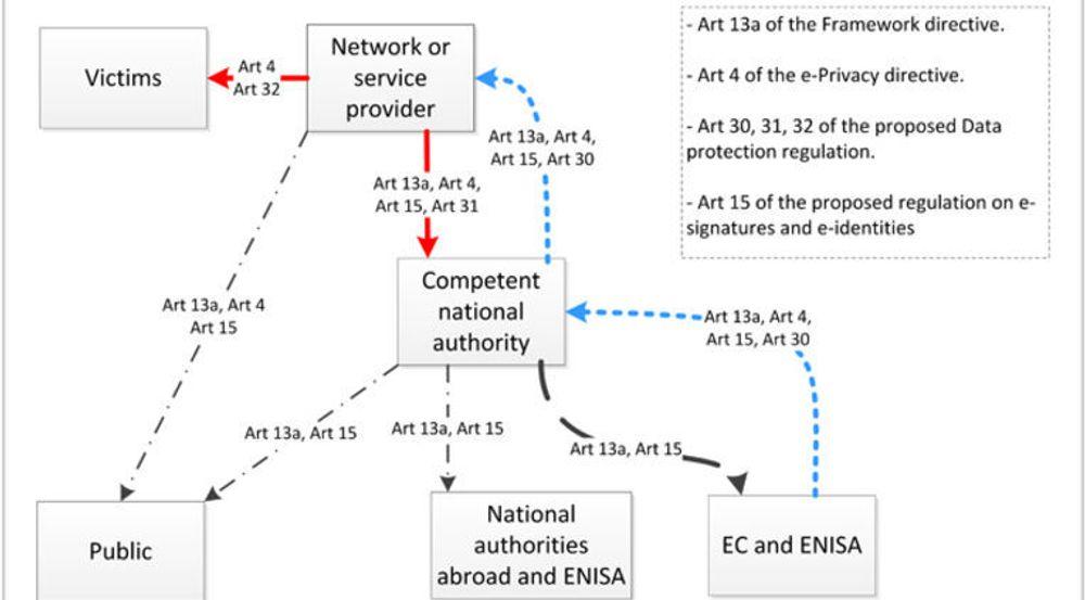 EUs rammeverkdirektiv og personverndirektiv pålegger nettoperatører og tjenestetilbydere tiltak for sikkerhet og rutiner for varsling av kyberbrudd. Skjerpede regler tilbys i forslaget til personvernforordning og i forslaget til regulering av ID-tjenester. Blå linje angir myndigheters håndheving av reglene. Rød linje angir pålegg om varsling. Svart linje angir pålegg om informasjon og rapportering.