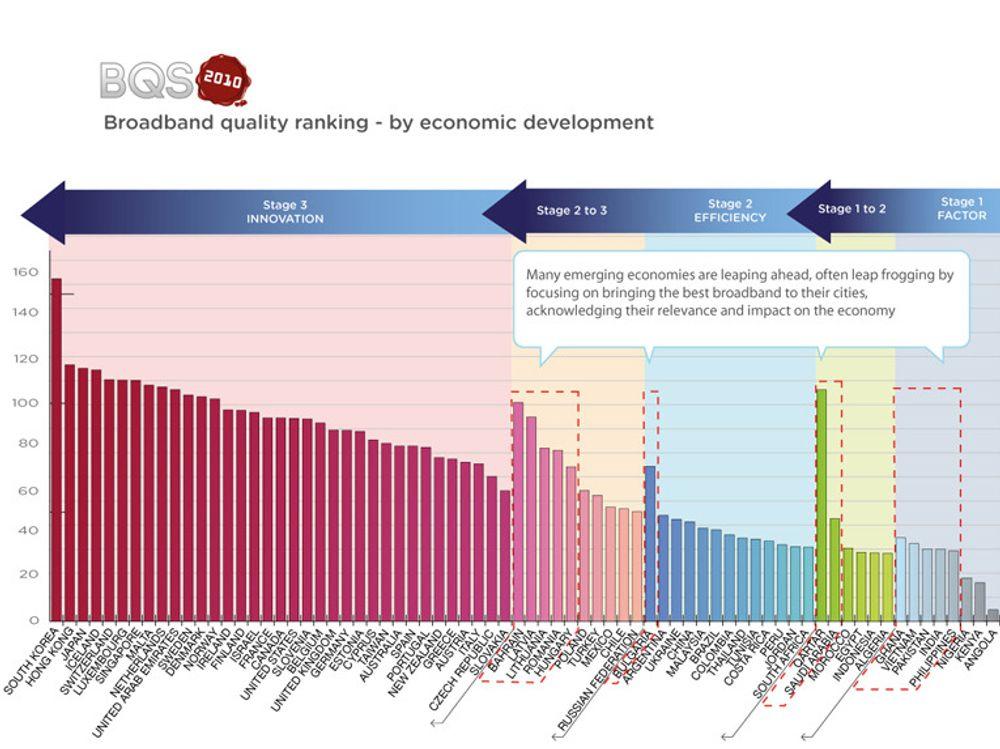 Målt bredbåndskvalitet i 72 land gruppert etter grad av allmenn økonomisk utvikling. Grafen viser hvilke land som faktisk satser spesielt på bredbånd for å fremme sin økonomiske utvikling.