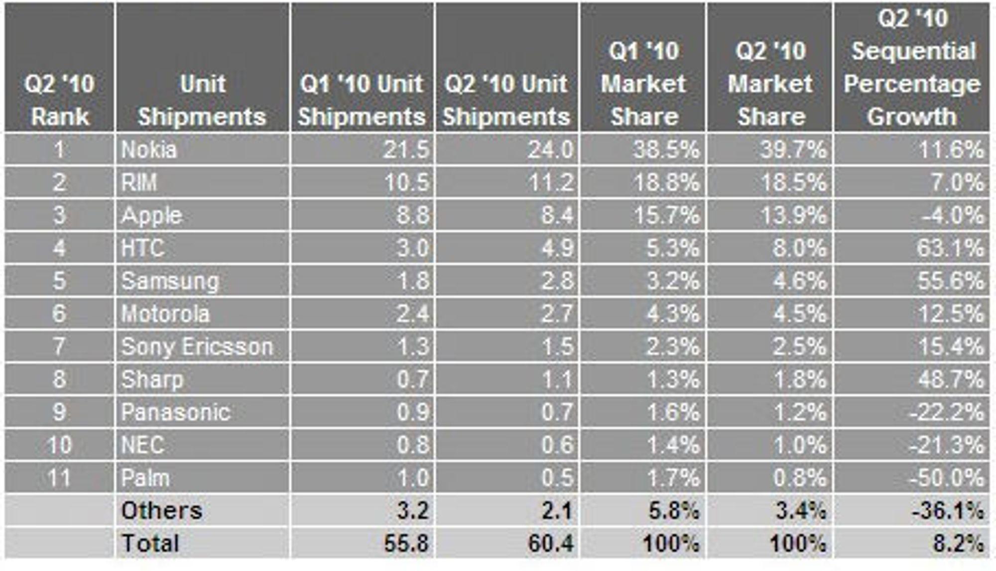 Smartmobilsalget i første og andre kvartal av 2010. Leveransetallene er oppgitt i antallet millioner leverte enheter.