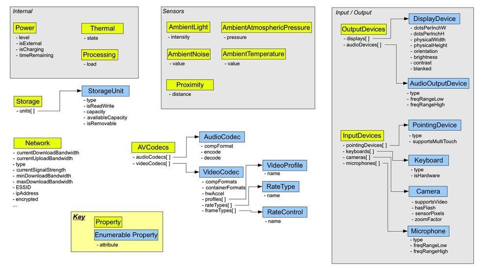 Oversikt over W3Cs The System Information API