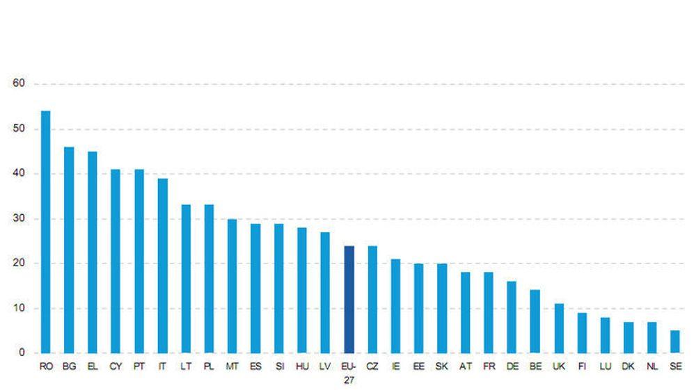 Andelen som aldri har brukt Internett i 2011 i ulike, europeiske land. Den norske andelen vises ikke i kurven, men er oppgitt i selve rapporten.