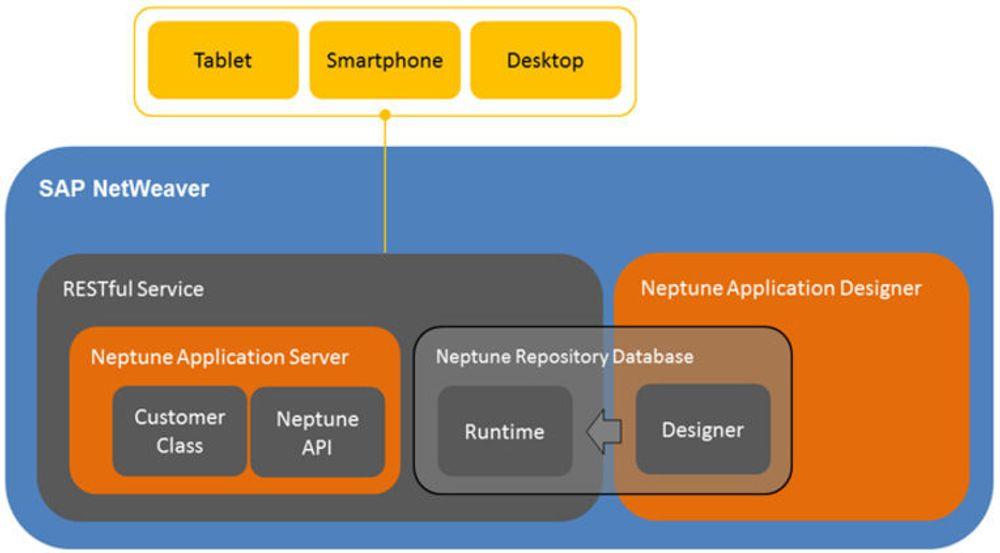 Neptune Application Designer er et effektivt verktøy for å lage HTML5-applikasjoner mot SAP. Det installeres som en SAP AddOn og går rett inn i Netweaver.