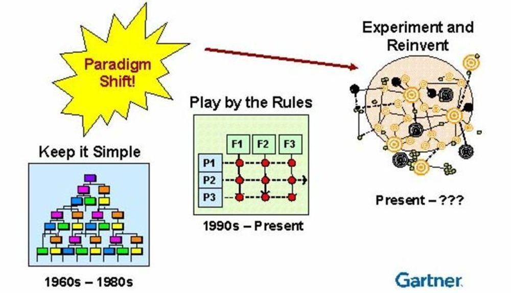 Gartner mener IT-direktører står overfor et nytt paradigmeskifte.