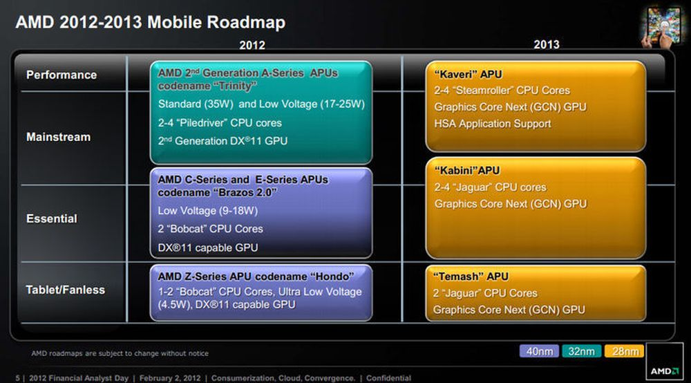 AMDs veikart for mobile prosessorløsninger 2012-2013-