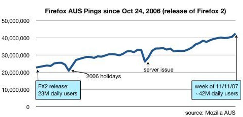 - Firefox-bruken nesten doblet på et år