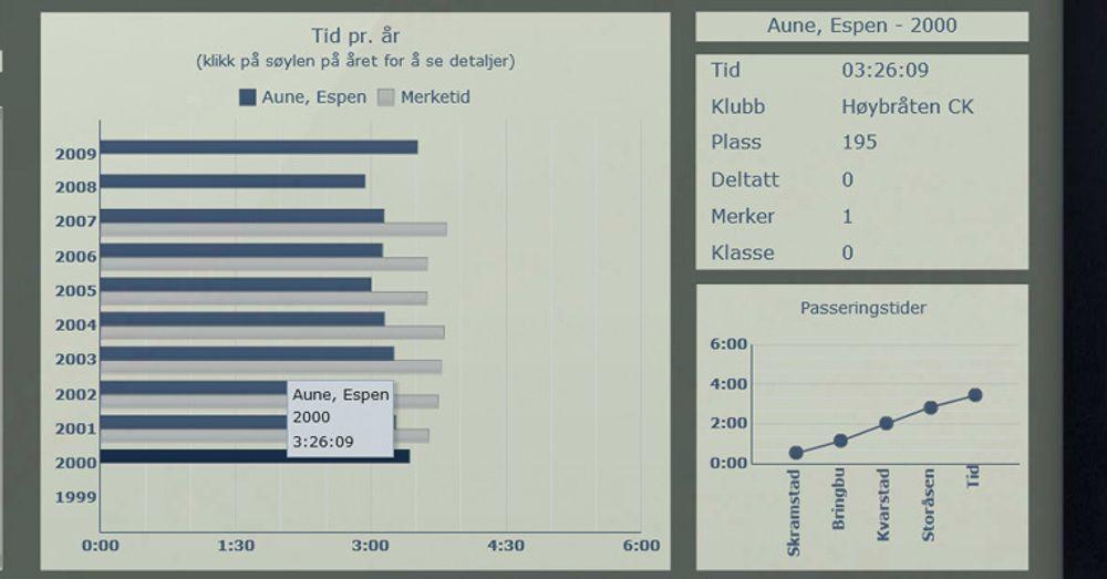 """Dette skjermbildet fra SAPs birkebeinerapplikasjon viser hva som skjer når man legger musmarkøren over den delen av grafen som gjelder rittet i år 2000: Man får opp rytterens navn, årstall og nøyaktig tid i et lite vindu. De samme opplysningene dukker opp i rammen øverst til høyre. Her skjer det noe pussig: Måltallene for """"deltatt"""" og """"merker"""" stilles tilbake til slik de var i år 2000. Først når man flytter musmarkøren opp til 2009 får man de korrekte tallene."""