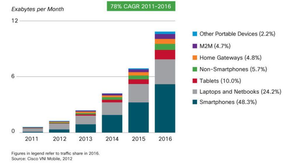 Prognose over veksten i datatrafikken i mobilnett 2011-16, fordel på type enhet, ifølge Cisco.
