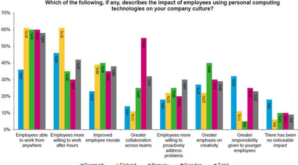 I Norge er tilfredshet, motivasjon og kreativitet hovedvirkningene på bedriftskulturen av bruken av privat teknologi på jobb, ifølge undersøkelsen til Avanade.