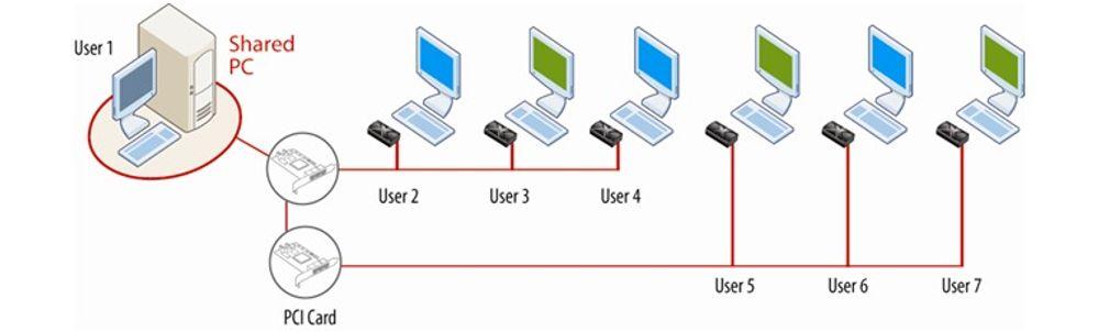 Gjør pc til server for superbillige terminaler
