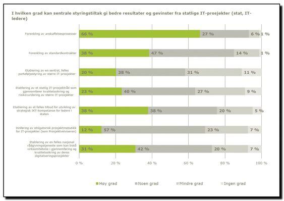 Utdrag fra rapporten IT i praksis 2015
