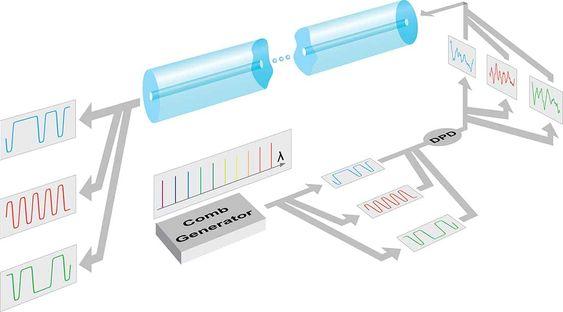 Frekvenskam stopper Kerr-effekten på datasignaler som sendes via fibernett.