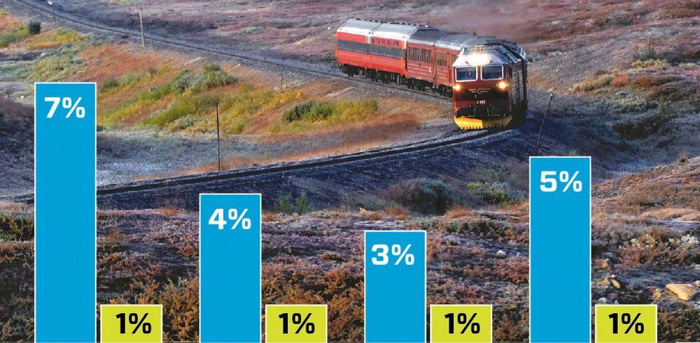 Simulas avlesing av den faktiske signalstyrken inne på togene viser at noen togsett er så skjermet at styrken på senderne i basestasjonene må økes opp til 100 ganger for å få samme signalstyrke som utendørs.