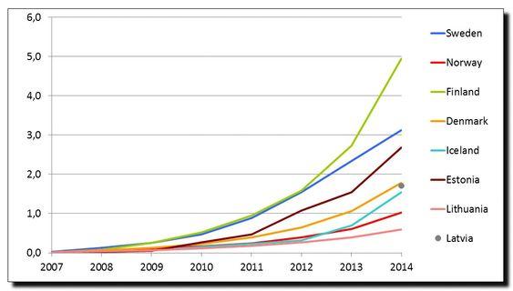 Antall GB over mobilnettet i Baltikum 2007 - 2014