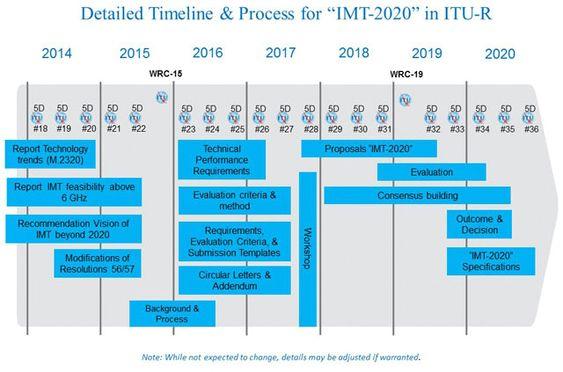 Veikart for spesifiseringen av IMT-2020, også kjent som 5G.