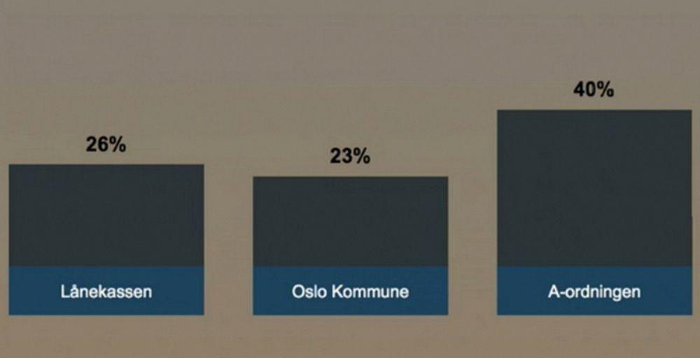 Ved hjelp av sms-avstemming ble A-ordningen kåret til landets beste digitaliseringsprosjekt med god margin foran de andre finalistene.