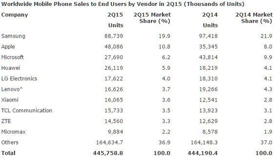 Mobilmarkedet 2Q15 - leverandører