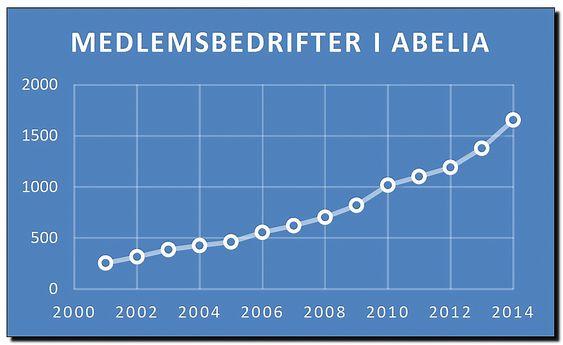 Graf over medlemsveksten i Abelia 200 - 2014.